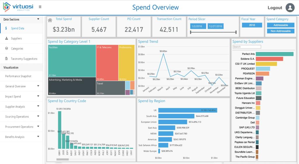 Spend Analytics