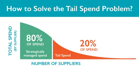 Tail Spend Solutions' hand in boosting savings
