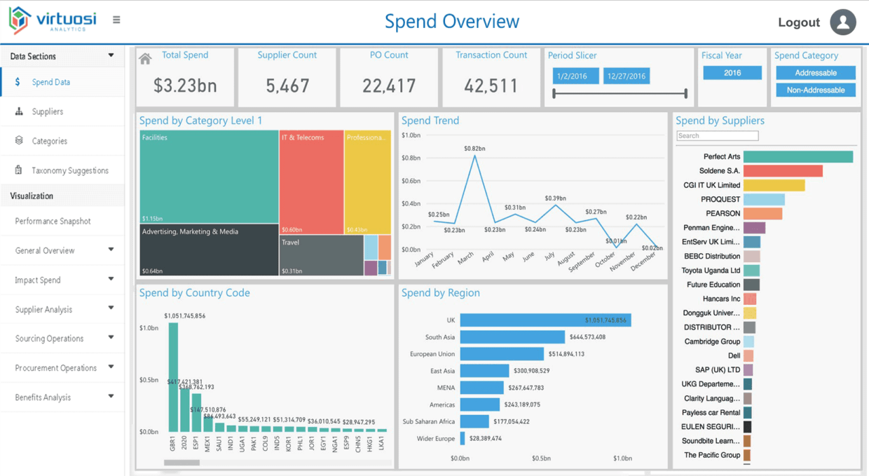 Importance of Spend Analysis