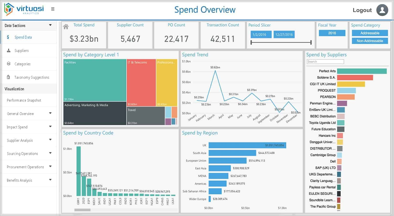 What is Spend Management? Why and How it is Implemented?