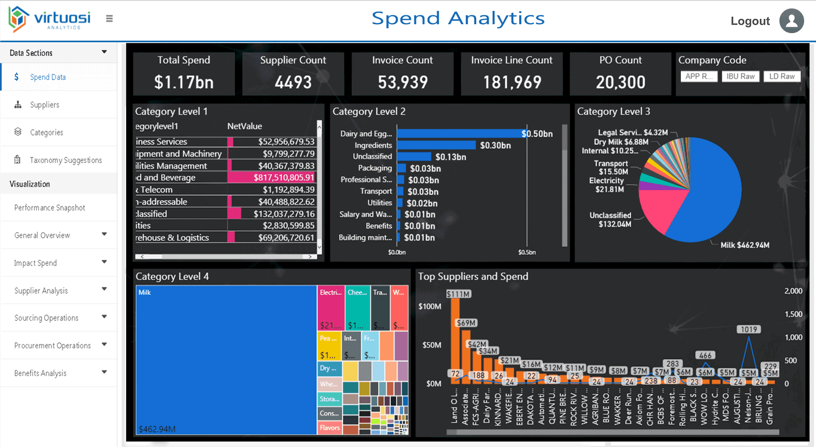 How To Do Spend Analysis? – The Ultimate Guide