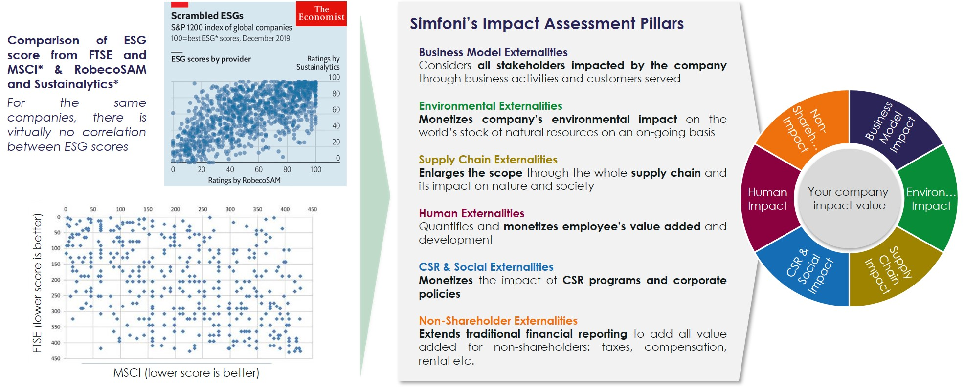 Simfoni's Impact Assessment
