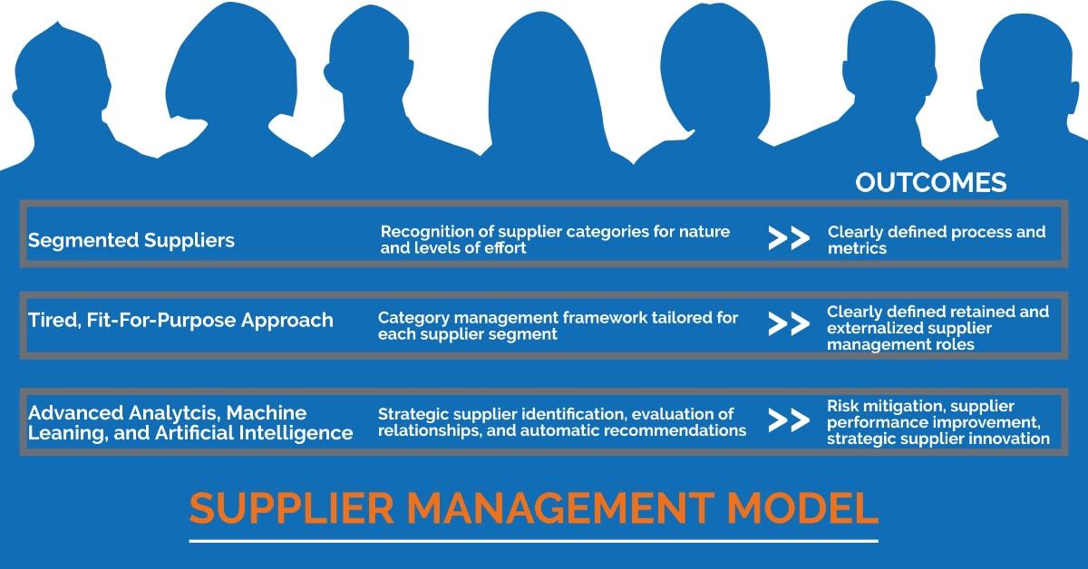 Supplier Management Model