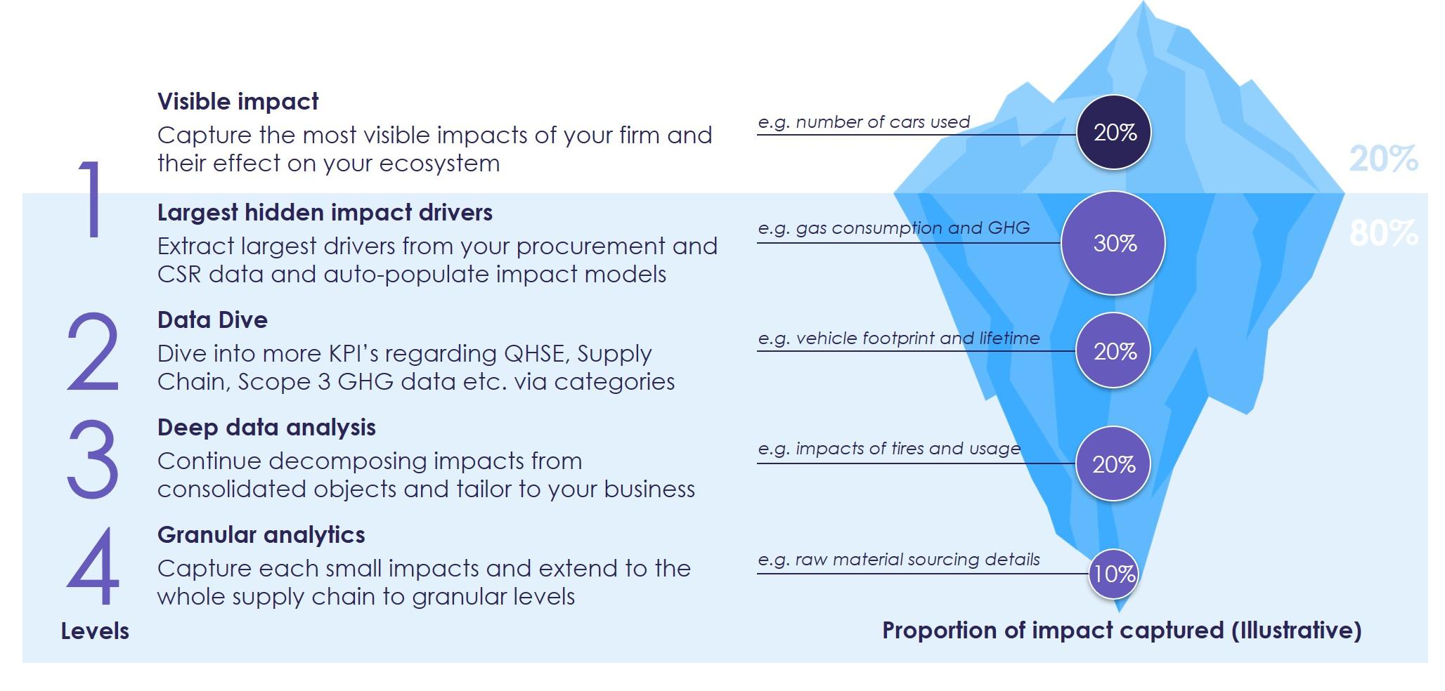 Steps Involved In Impact Assessment